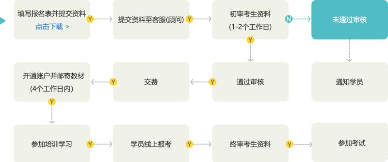 2020年管理会计师(中级)报名流程