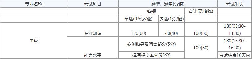 2020年管理会计师(中级)合格分数标准